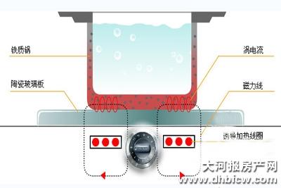 电磁炉是采用磁场感应涡流加热原理, 他利用电流通过线圈产生